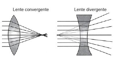 lentes divergentes convergentes